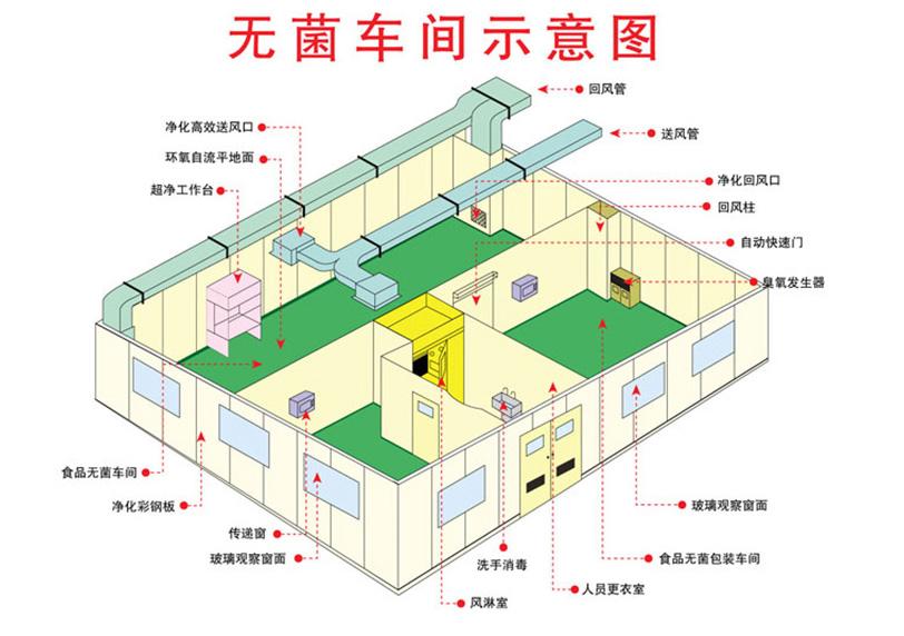 药厂无菌室空调系统原理图